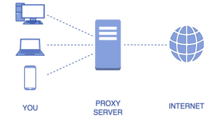 Opt for Proxy server for online security of your home devices