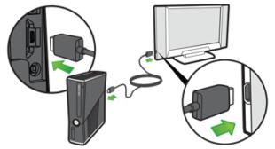 How to Connect Xbox 360 or Xbox 360 S to a TV – norton.com/setup