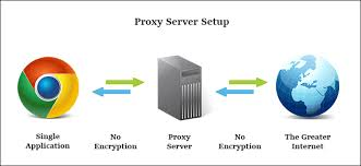 Proxy vs. Virtual Private Network (VPN): How Do They Differ